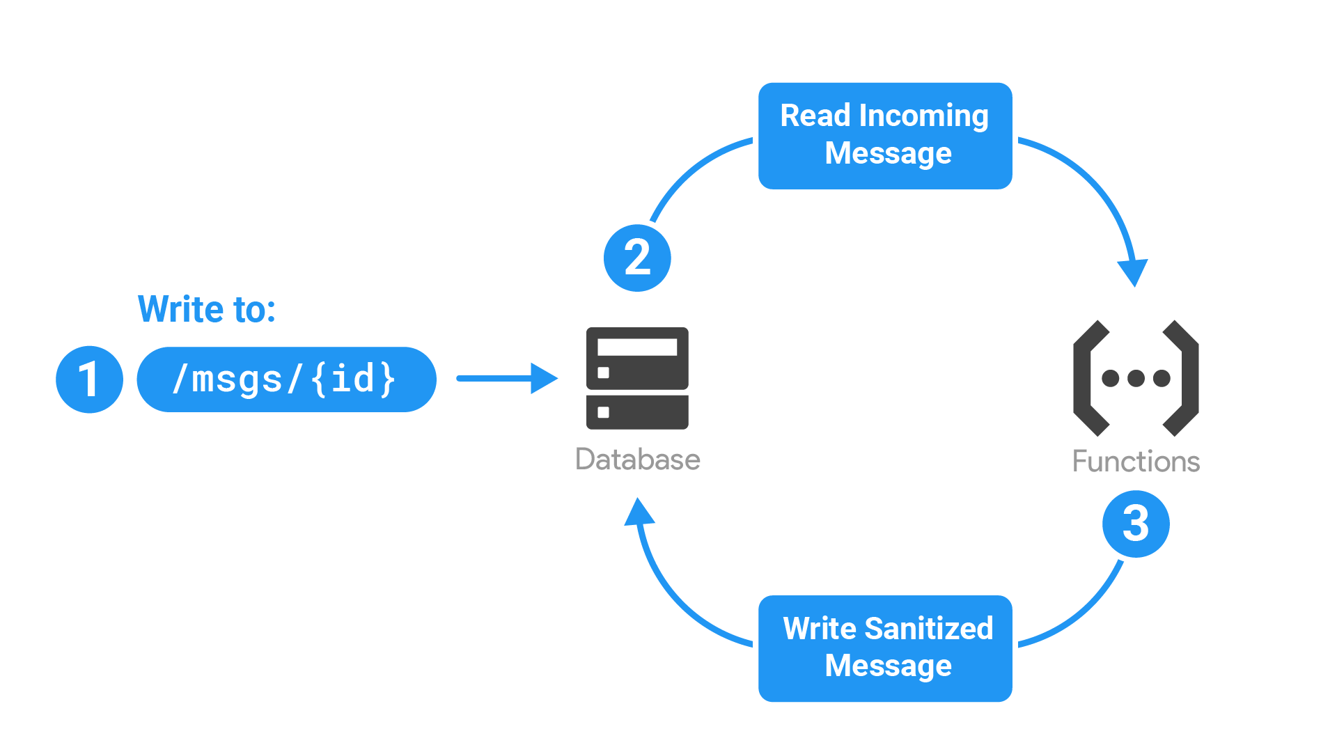 Perform Realtime Database sanitization and maintenance